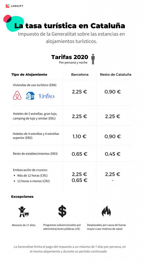 Tarifas tasa turística en Cataluña