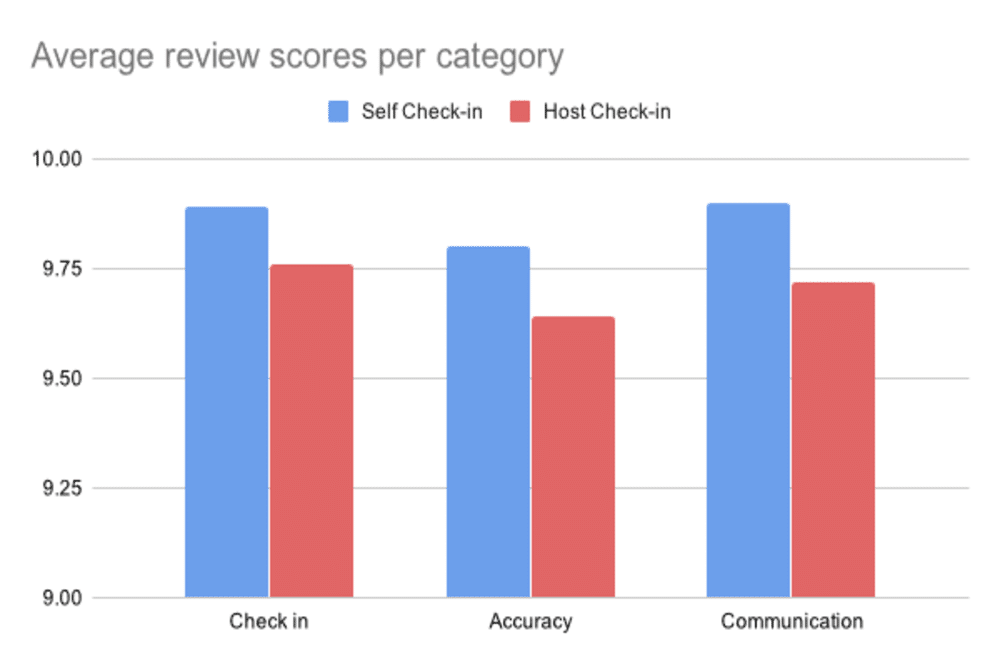 Average review scores per category