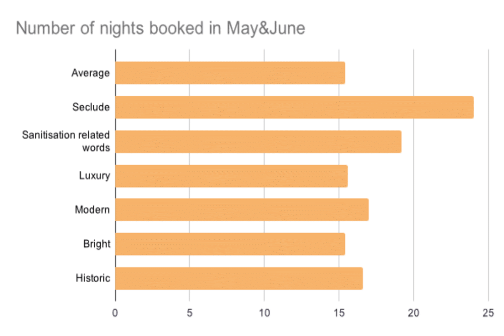 Number of nights booked in May & June