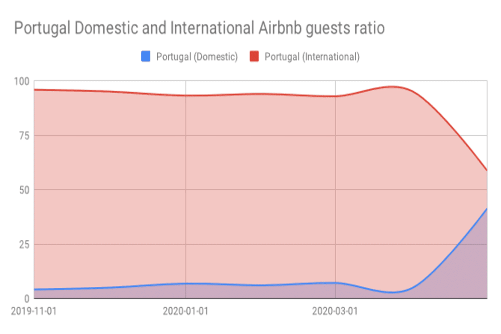 Portugal Domestic and International Airbnb guests ratio