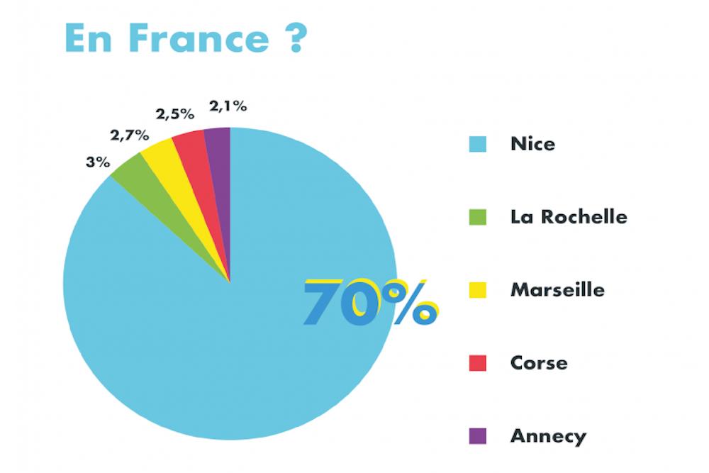Réservations les plus demandées en France