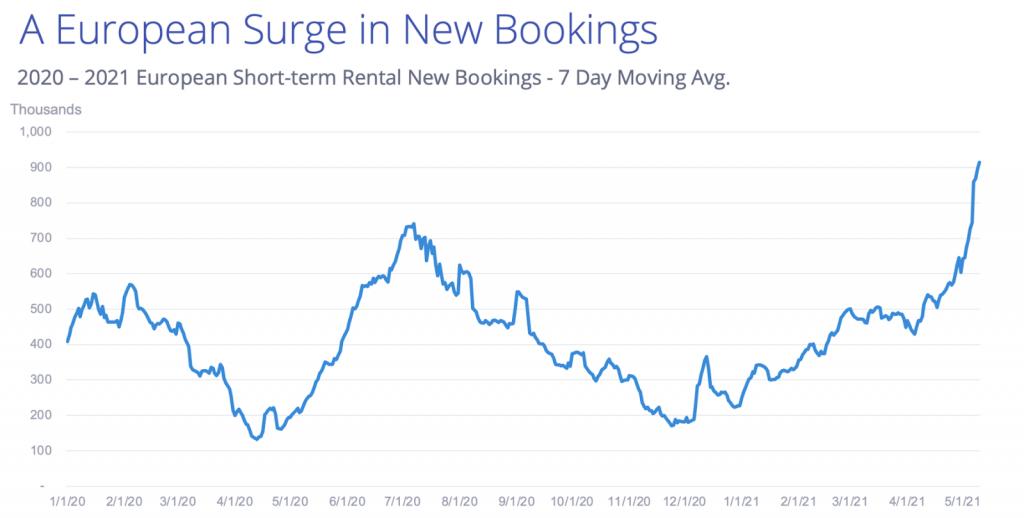 Le boom de réservations en Europe