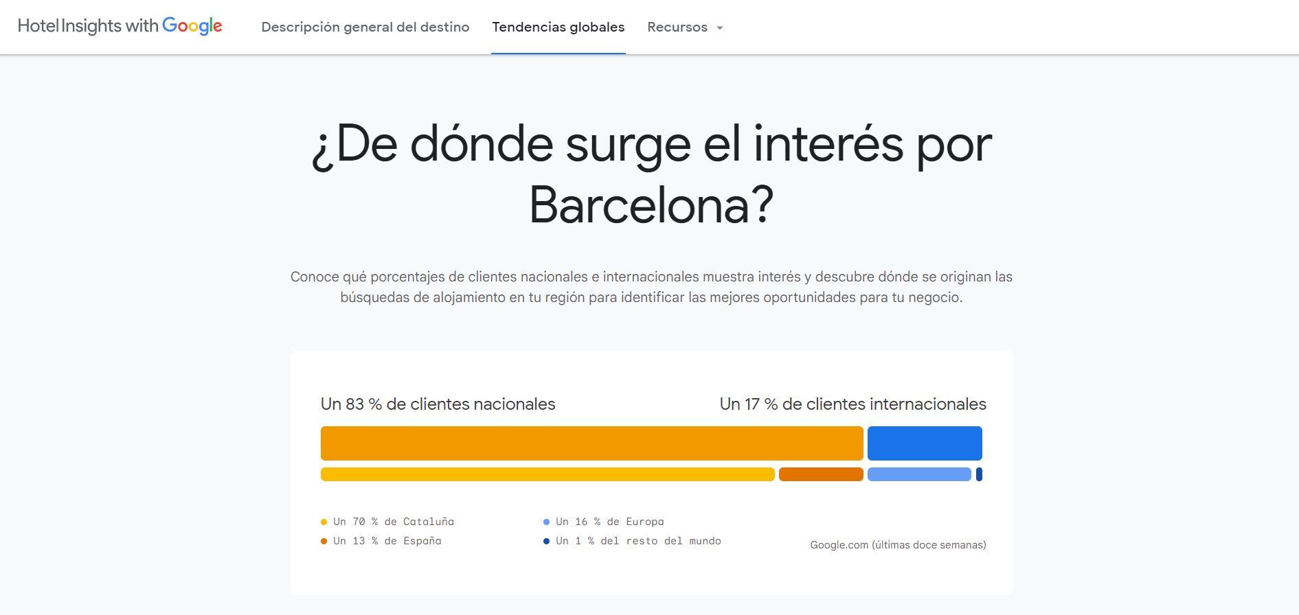 Interés por Barcelona en Google Hotel Insights
