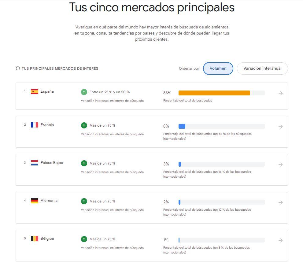 Principales mercados internacionales con Google Hotel Insights