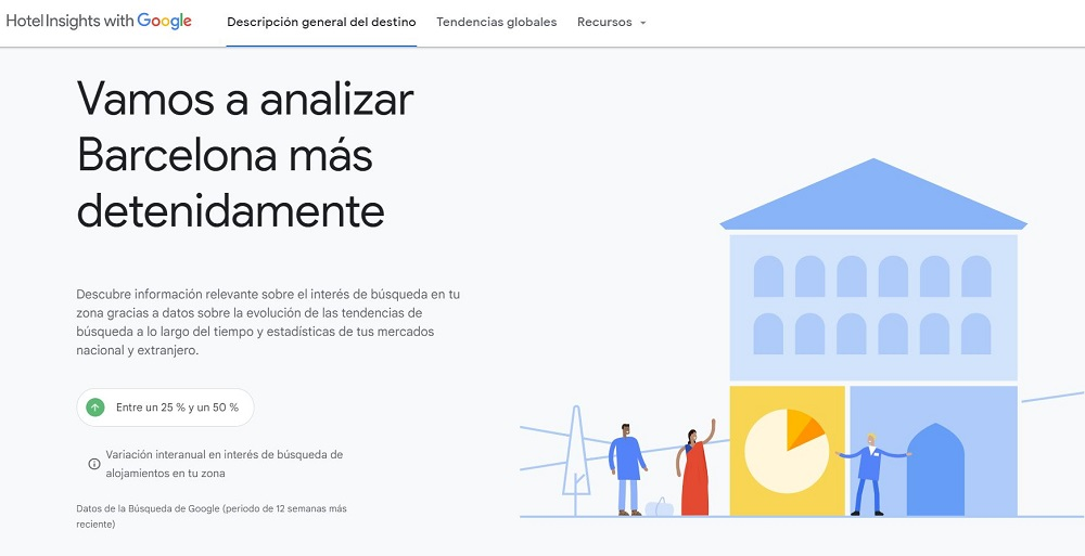Variación del interés internacional con Google Hotel Insights